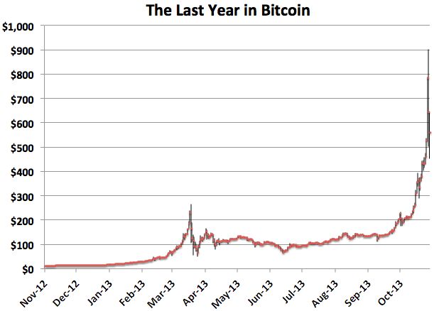 Bitcoins Market Value Is Now Larger Than Goldman Sachs And Morgan Stanley