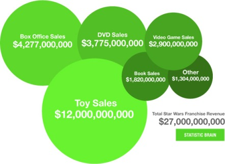 Example of Movie Revenue Sources.